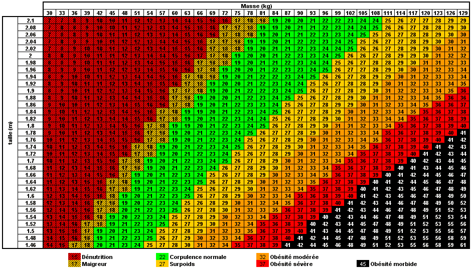 Calcul IMC homme - Calcul IMC femme